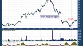 Inogen Inc (NASDAQ: INGN)