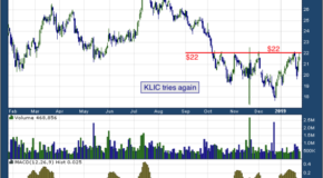 Kulicke and Soffa Industries Inc. (NASDAQ: KLIC)