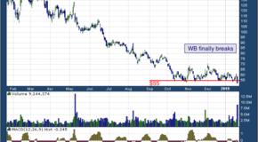 Weibo Corp (NASDAQ: WB)