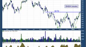 Alibaba Group Holding Ltd (NYSE: BABA)