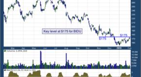 Baidu Inc (NASDAQ: BIDU)