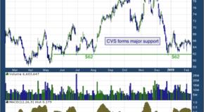 CVS Health Corp (NYSE: CVS)