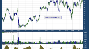 T-Mobile US Inc (NASDAQ: TMUS)