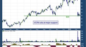 Vocera Communications Inc (NYSE: VCRA)