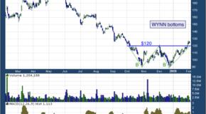 Wynn Resorts, Limited (NASDAQ: WYNN)