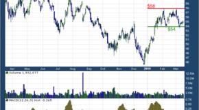 TD Ameritrade Holding Corp. (NASDAQ: AMTD)