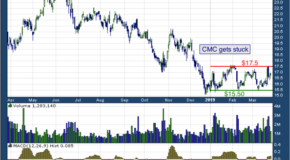 Commercial Metals Company (NYSE: CMC)