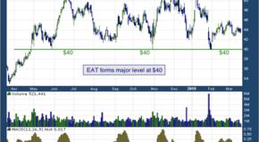 Brinker International, Inc. (NYSE: EAT)