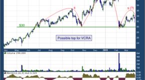Vocera Communications Inc (NYSE: VCRA)