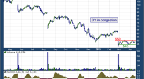 Dycom Industries, Inc. (NYSE: DY)