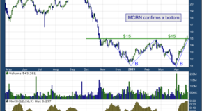 Milacron Holdings Corp (NYSE: MCRN)