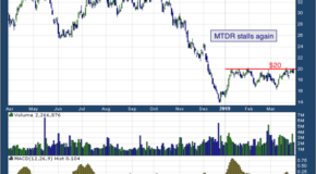Matador Resources Co (NYSE: MTDR)