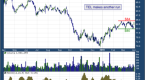 TE Connectivity Ltd (NYSE: TEL)