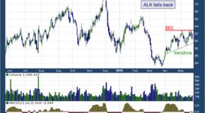 Alaska Air Group, Inc. (NYSE: ALK)
