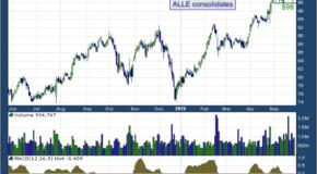 Allegion PLC (NYSE: ALLE)