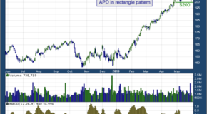 Air Products & Chemicals, Inc. (NYSE: APD)