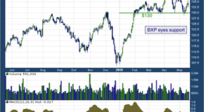 Boston Properties, Inc. (NYSE: BXP)
