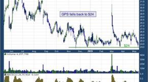 Gap Inc (NYSE: GPS)