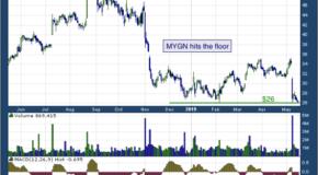 Myriad Genetics, Inc. (NASDAQ: MYGN)