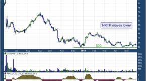 Nektar Therapeutics (NASDAQ: NKTR)
