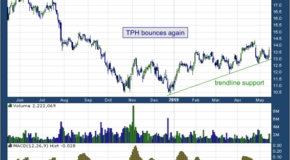 Thomson Reuters Corp (NYSE: TRI)