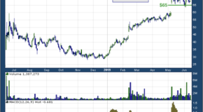 Avalara Inc (NYSE: AVLR)