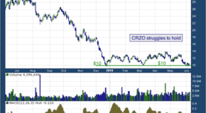 Carrizo Oil & Gas Inc (NASDAQ: CRZO)