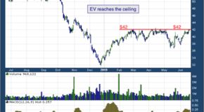 Eaton Vance Corp (NYSE: EV)