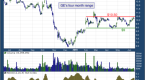 General Electric Company (NYSE: GE)