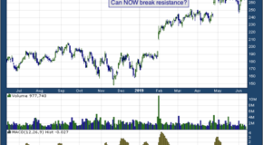 ServiceNow Inc (NYSE: NOW)