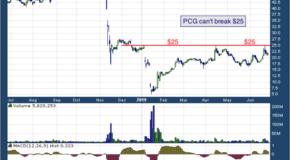 PG&E Corporation (NYSE: PCG)
