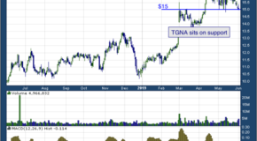 TEGNA Inc. (NYSE: TGNA)