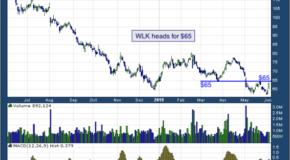 Westlake Chemical Corporation (NYSE: WLK)