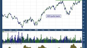 Analog Devices, Inc. (NASDAQ: ADI)