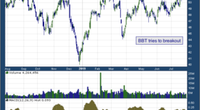 BB&T Corporation (NYSE: BBT)