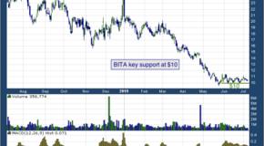 Bitauto Holdings Ltd (NYSE: BITA)