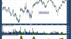 General Motors Company (NYSE: GM)