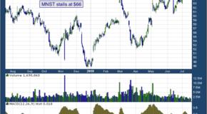 Monster Beverage Corp (NASDAQ: MNST)