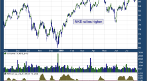 Nike Inc (NYSE: NKE)