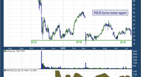 Resideo Technologies, Inc (NYSE: REZI)