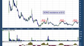 Sonos Inc (NASDAQ: SONO)
