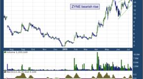 Zynerba Pharmaceuticals Inc (NASDAQ: ZYNE)