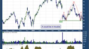 Agilent Technologies, Inc. (NYSE: A)