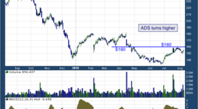 Alliance Data Systems Corp. (NYSE: ADS)
