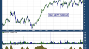 Ceridian HCM Holding Inc (NYSE: CDAY)