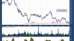 Continental Resources, Inc. (NYSE: CLR)