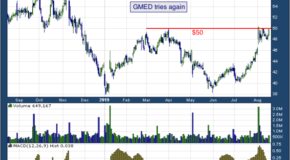 Globus Medical, Inc. (NYSE: GMED)