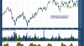 Illinois Tool Works Inc. (NYSE: ITW)