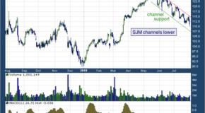 J. M. Smucker Co (NYSE: SJM)