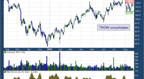 T. Rowe Price Group Inc (NASDAQ: TROW)